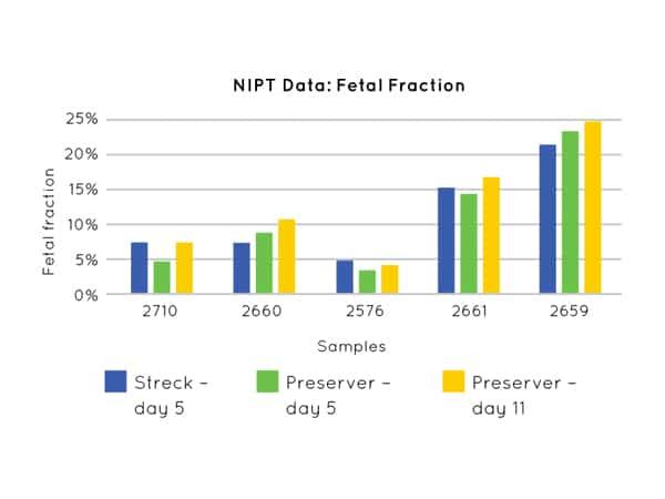 Nonacus-cell3preserver-nipt-data-fetal-fraction-ST1