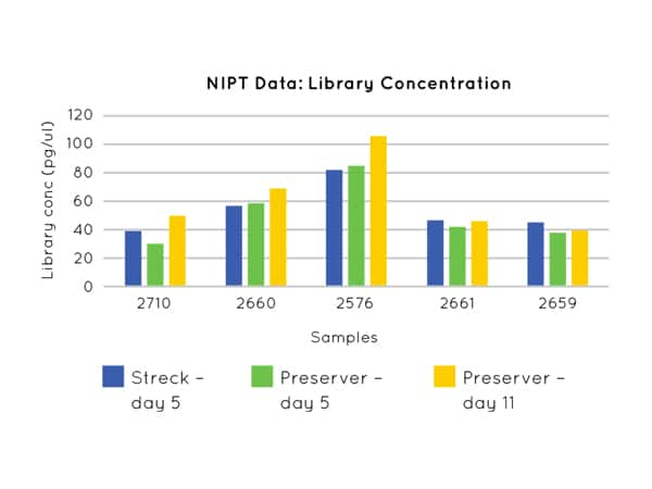 Nonacus-cell3preserver-nipt-data-library-concentration-ST1